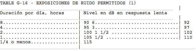 TABLE G-16 - EXPOSICIONES DE RUIDO PERMITIDOS (1)