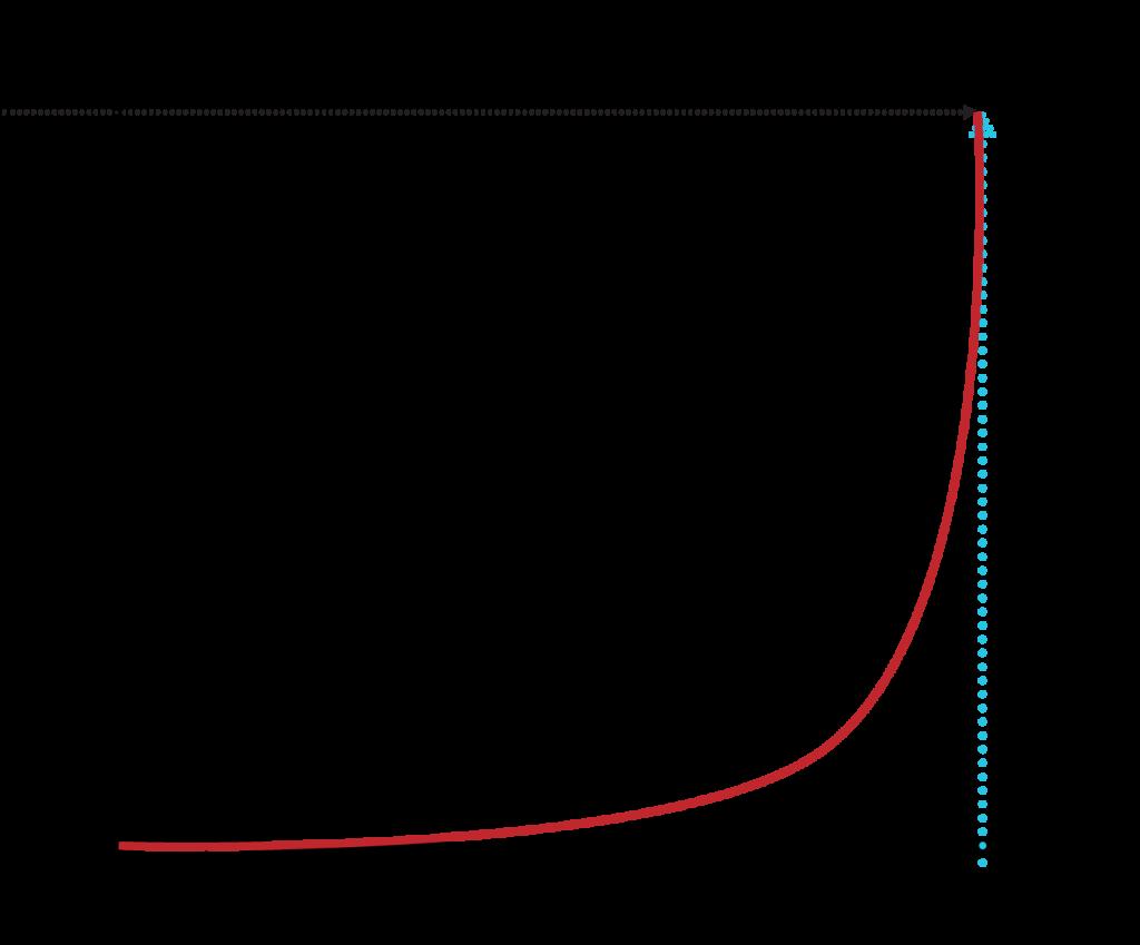 gráfica habacuc 2 2