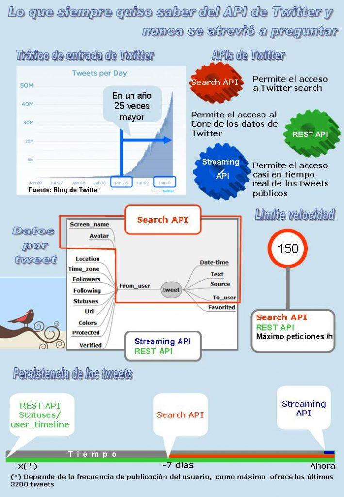Infografía-tweets